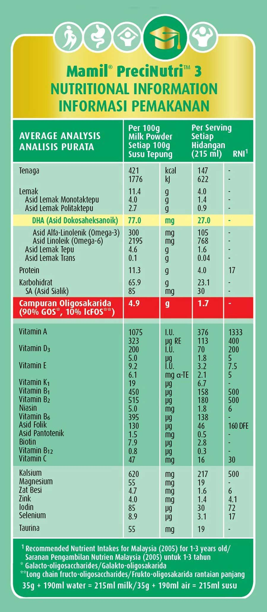 mamil learning nutritional information